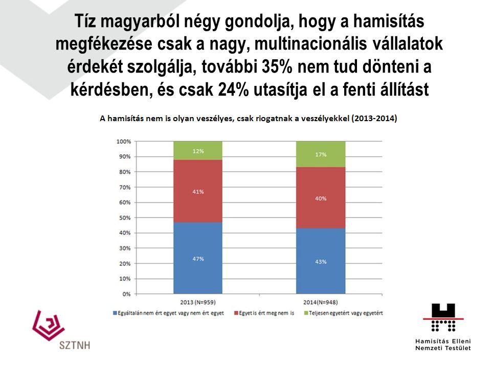 Tíz magyarból négy gondolja, hogy a hamisítás megfékezése csak a nagy, multinacionális vállalatok érdekét szolgálja, további 35% nem tud dönteni a kérdésben, és csak 24% utasítja el a fenti állítást