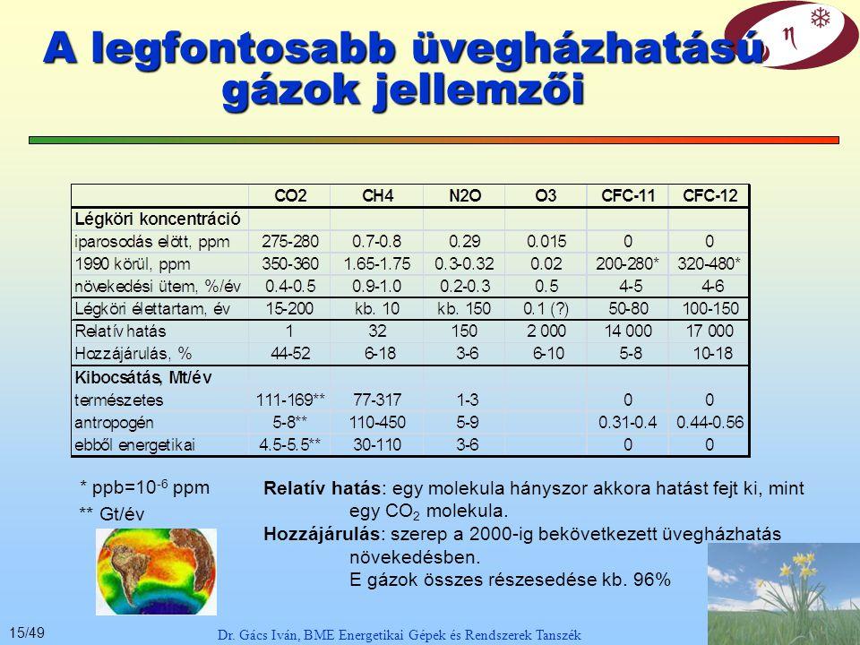 A legfontosabb üvegházhatású gázok jellemzői