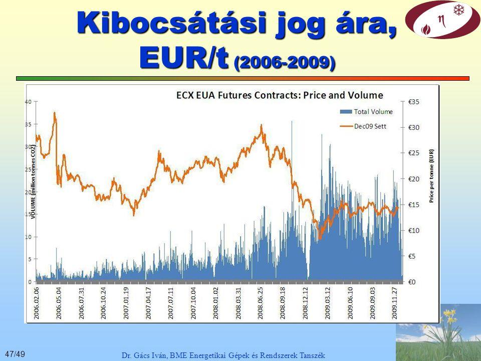 Kibocsátási jog ára, EUR/t (2006-2009)