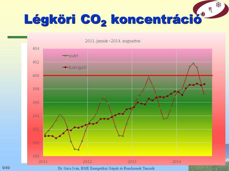 Légköri CO2 koncentráció