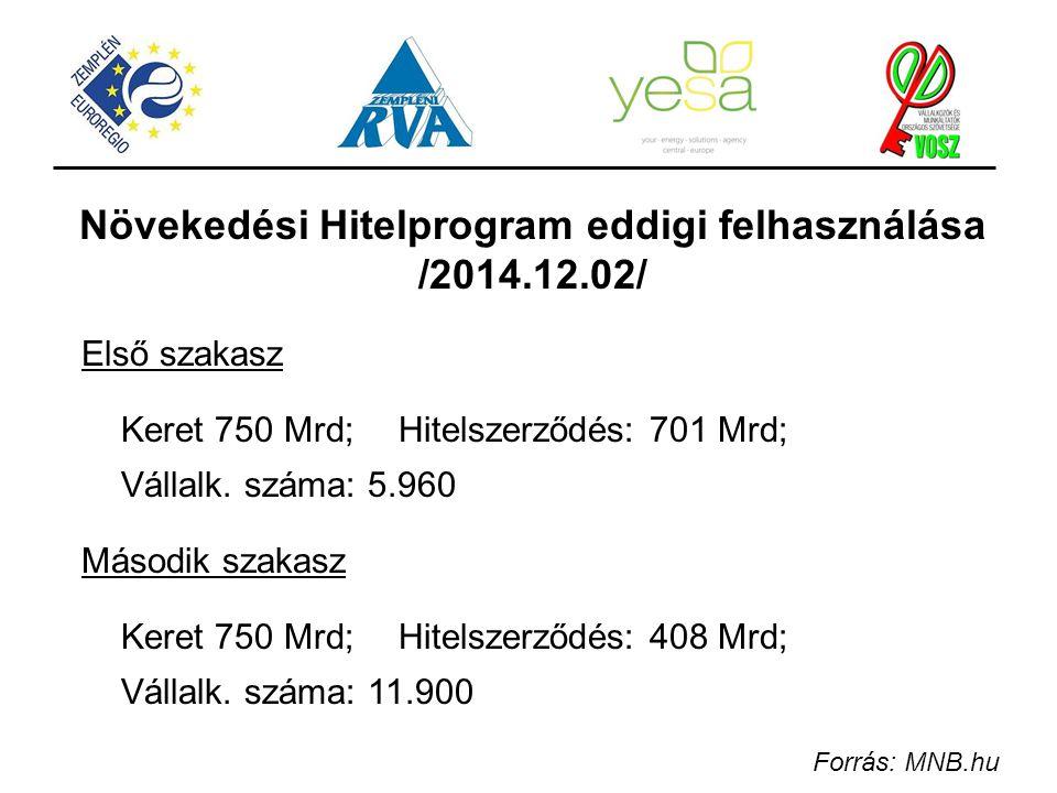 Növekedési Hitelprogram eddigi felhasználása /2014.12.02/
