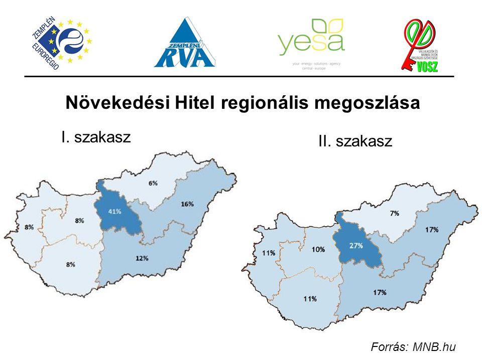 Növekedési Hitel regionális megoszlása