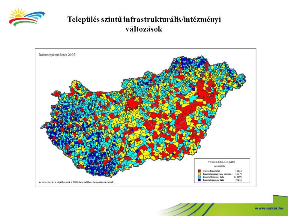 Település szintű infrastrukturális/intézményi változások
