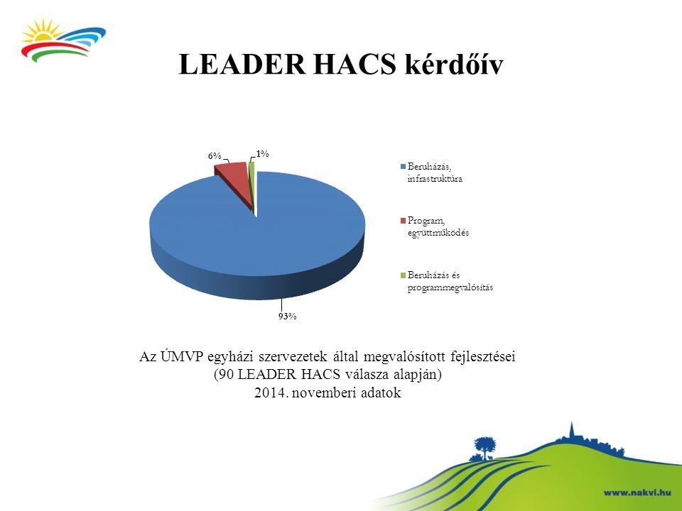 LEADER HACS kérdőív Az ÚMVP egyházi szervezetek által megvalósított fejlesztései. (90 LEADER HACS válasza alapján)