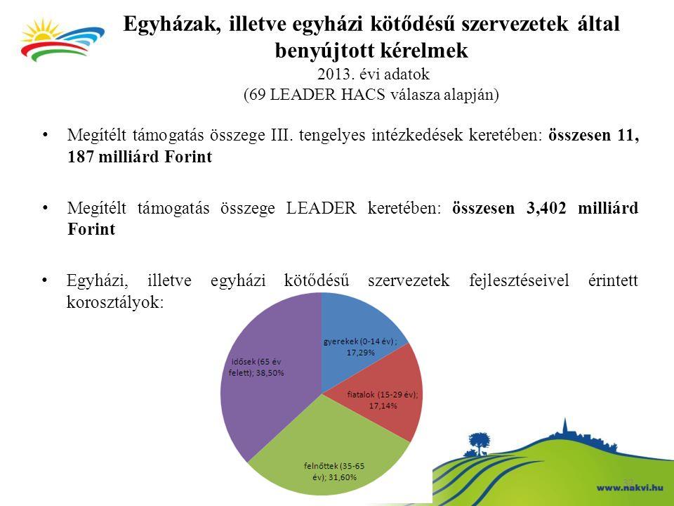 Egyházak, illetve egyházi kötődésű szervezetek által benyújtott kérelmek 2013. évi adatok (69 LEADER HACS válasza alapján)