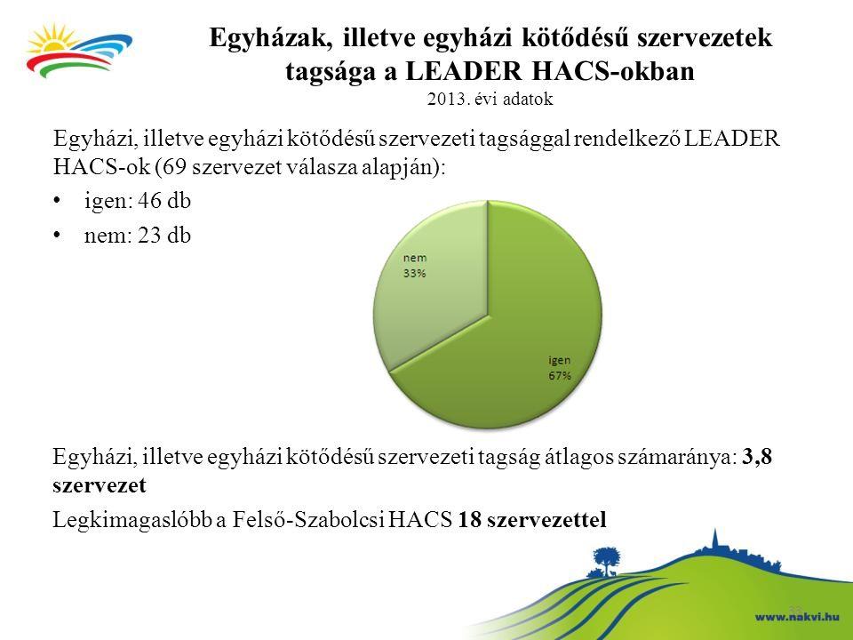 Egyházak, illetve egyházi kötődésű szervezetek tagsága a LEADER HACS-okban 2013. évi adatok