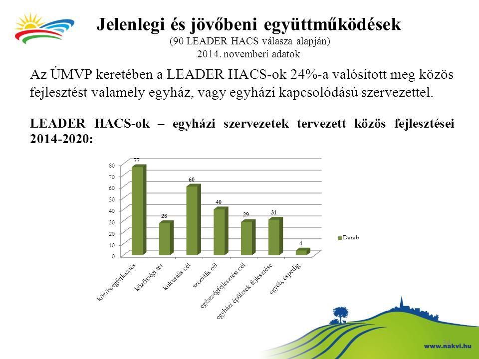 Jelenlegi és jövőbeni együttműködések (90 LEADER HACS válasza alapján) 2014. novemberi adatok