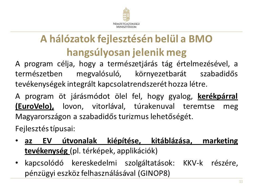 A hálózatok fejlesztésén belül a BMO hangsúlyosan jelenik meg