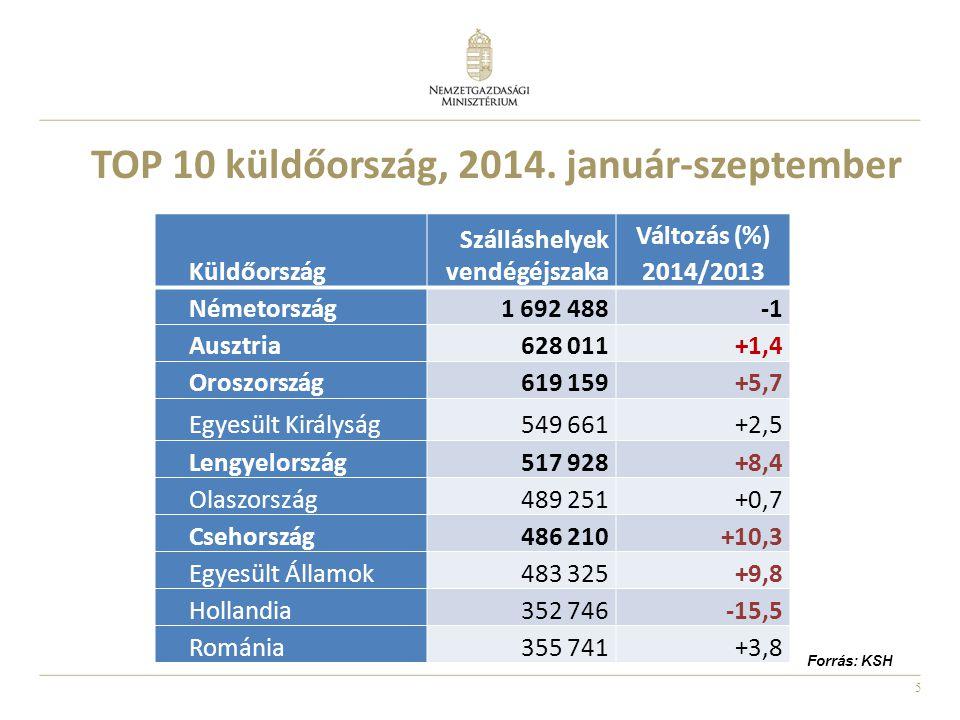 TOP 10 küldőország, 2014. január-szeptember
