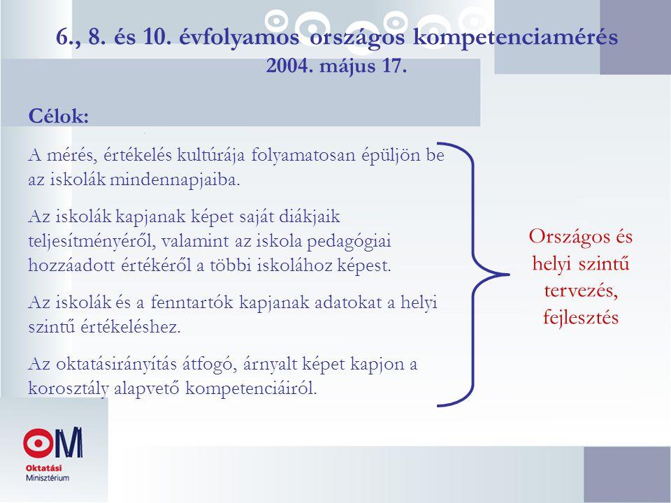 6., 8. és 10. évfolyamos országos kompetenciamérés