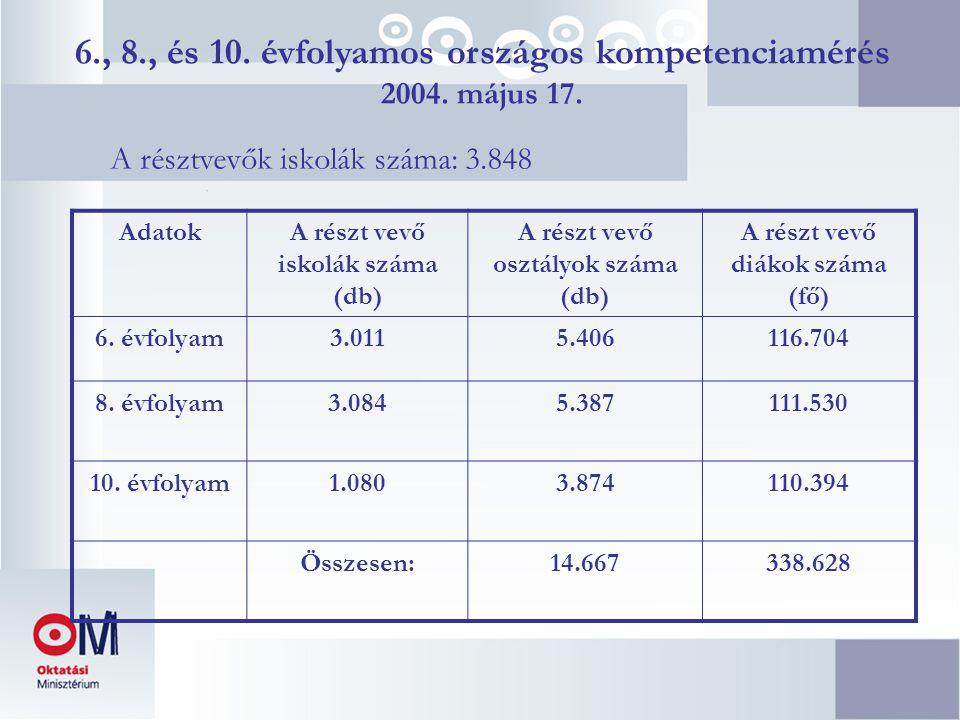 6., 8., és 10. évfolyamos országos kompetenciamérés