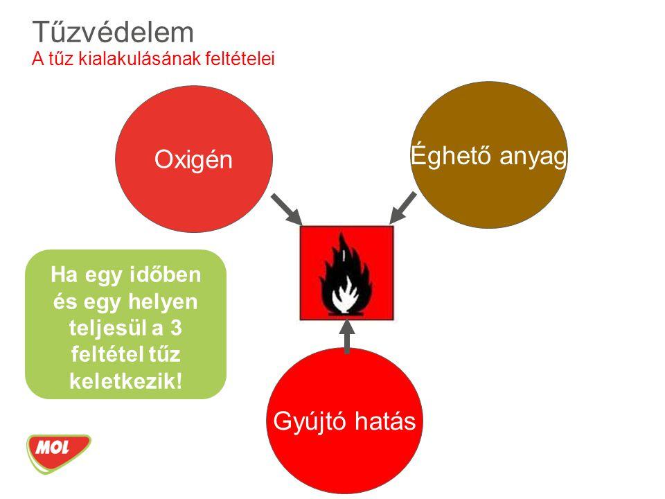 Ha egy időben és egy helyen teljesül a 3 feltétel tűz keletkezik!