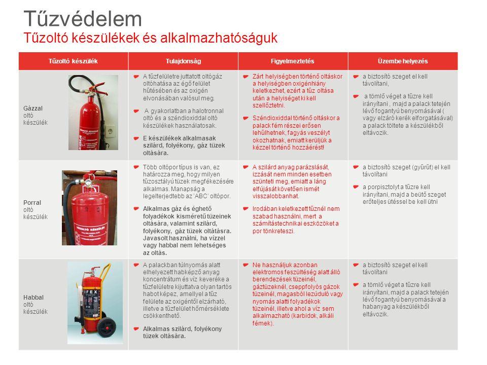 Tűzvédelem Tűzoltó készülékek és alkalmazhatóságuk Tűzoltó készülék