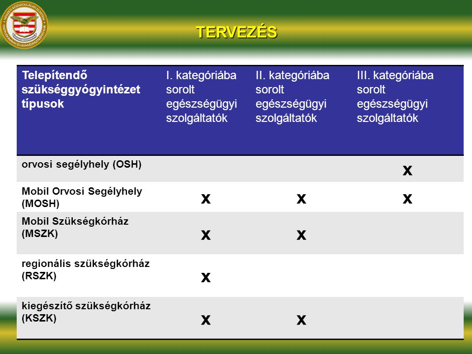 x TERVEZÉS Telepítendő szükséggyógyintézet típusok I. kategóriába
