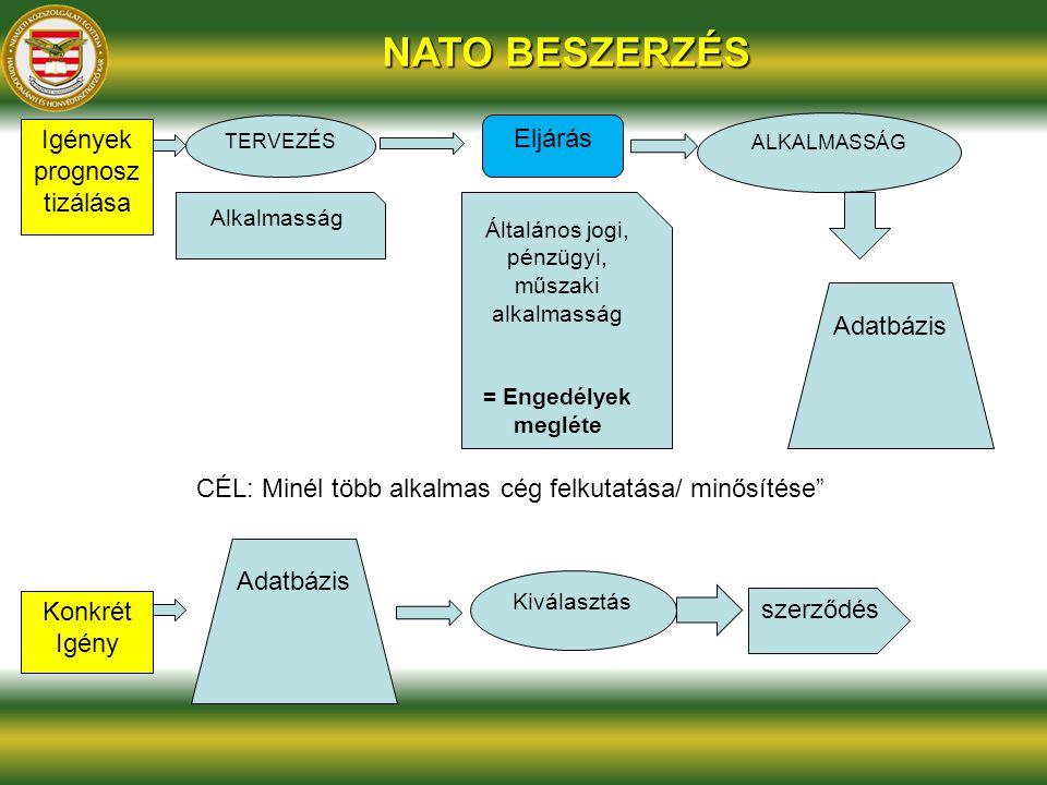 NATO BESZERZÉS Igények prognosztizálása Eljárás Adatbázis