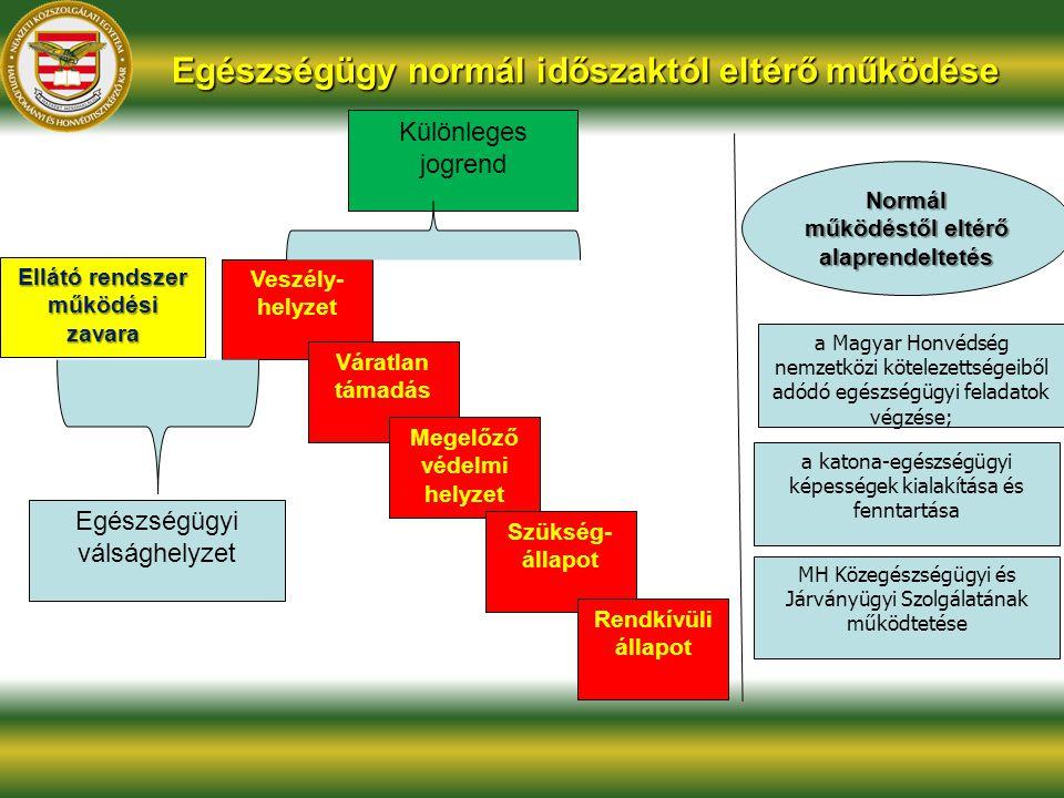 Egészségügy normál időszaktól eltérő működése