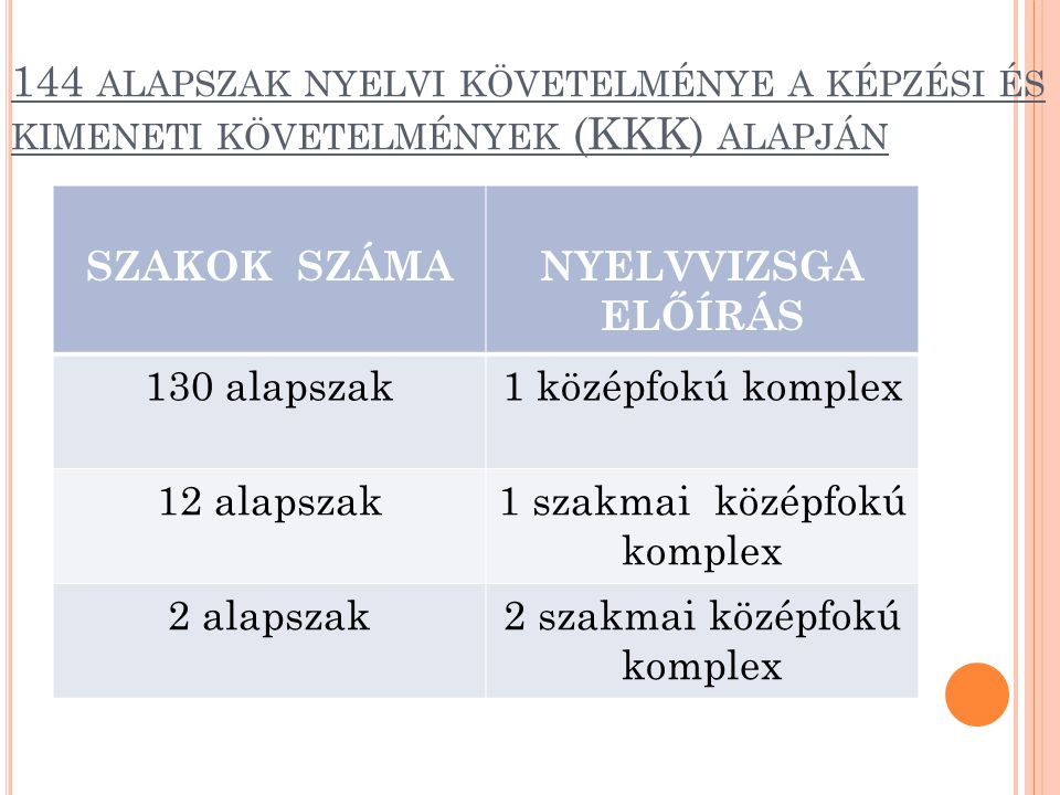 144 alapszak nyelvi követelménye a képzési és kimeneti követelmények (KKK) alapján