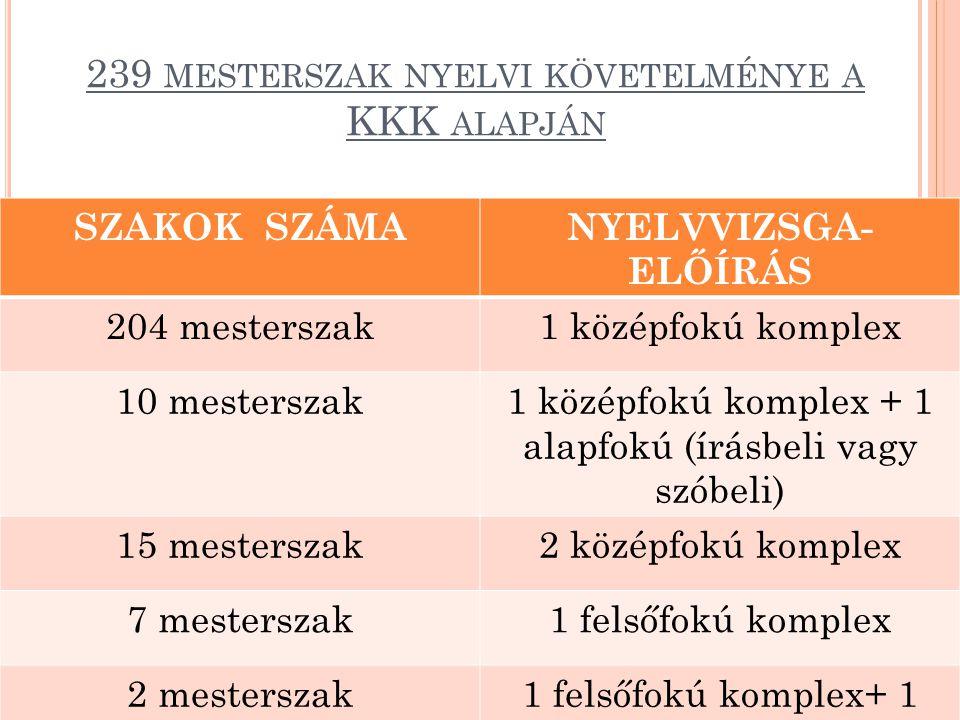 239 mesterszak nyelvi követelménye a KKK alapján