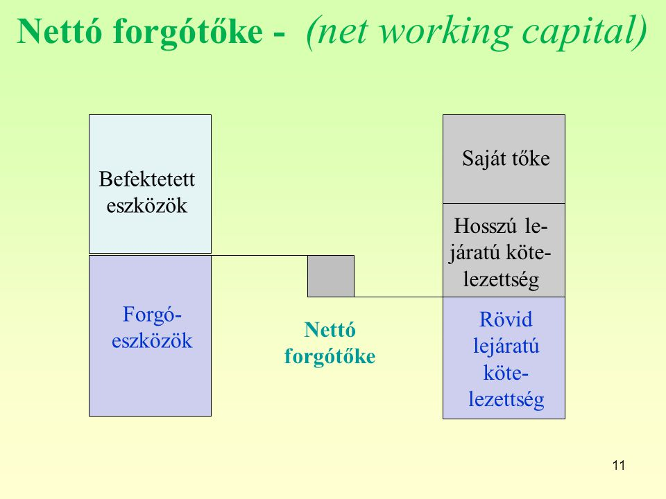 Nettó forgótőke - (net working capital)