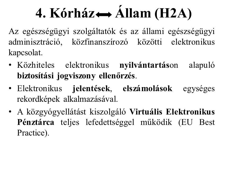 4. Kórház Állam (H2A) Az egészségügyi szolgáltatók és az állami egészségügyi adminisztráció, közfinanszírozó közötti elektronikus kapcsolat.