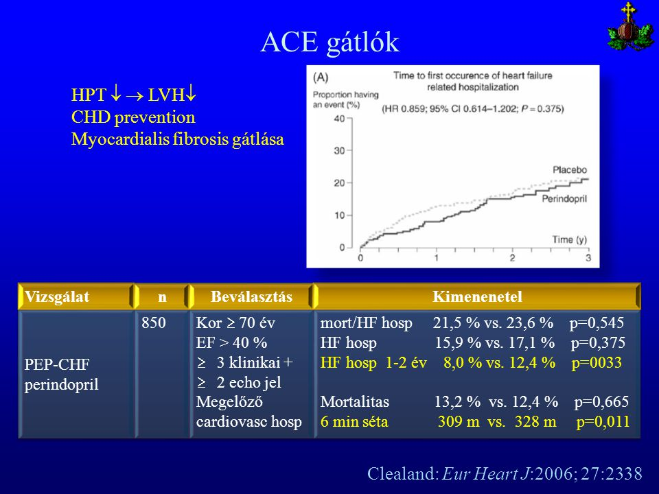 ACE gátlók HPT   LVH CHD prevention Myocardialis fibrosis gátlása