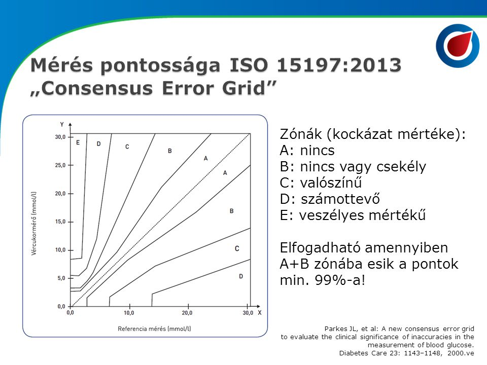 "Mérés pontossága ISO 15197:2013 ""Consensus Error Grid"