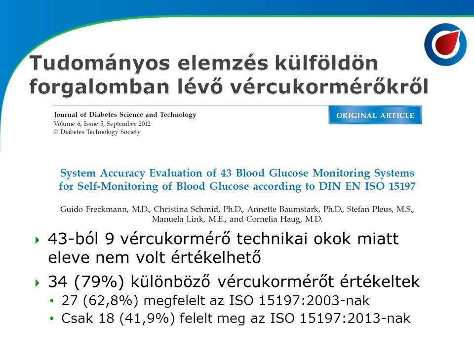 Tudományos elemzés külföldön forgalomban lévő vércukormérőkről