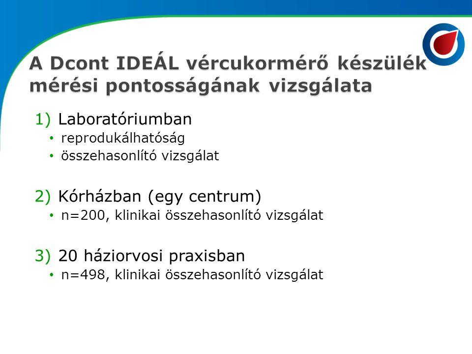 A Dcont IDEÁL vércukormérő készülék mérési pontosságának vizsgálata