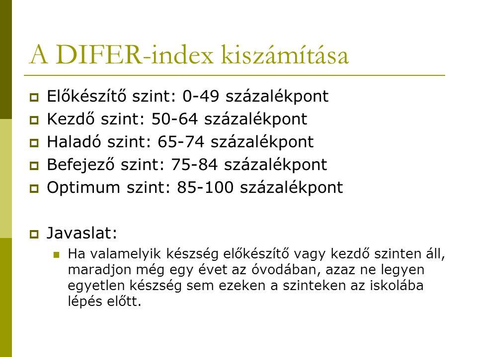 A DIFER-index kiszámítása