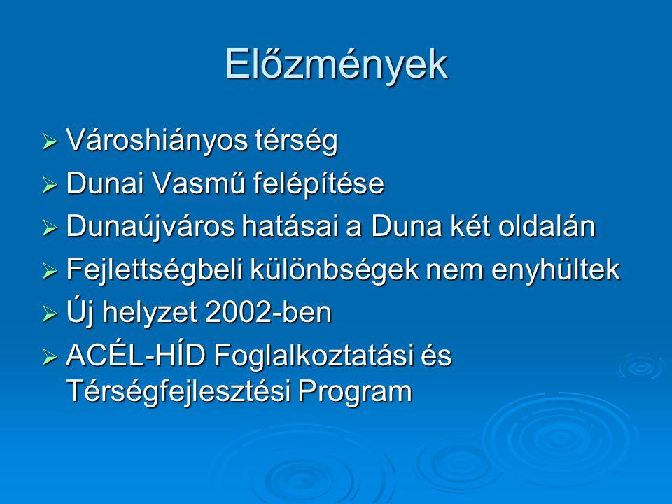 Előzmények Városhiányos térség Dunai Vasmű felépítése