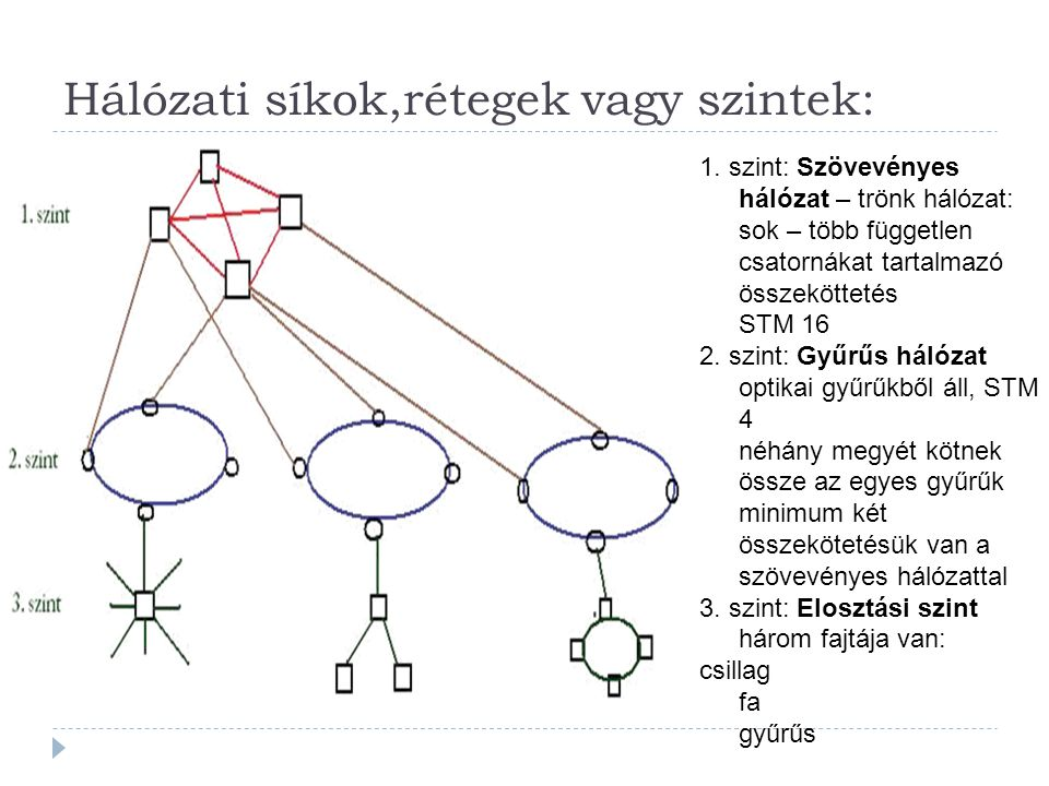 Hálózati síkok,rétegek vagy szintek: