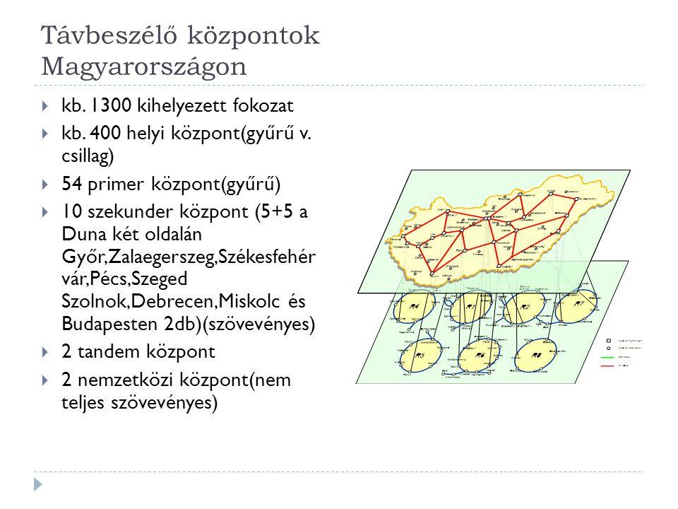 Távbeszélő központok Magyarországon