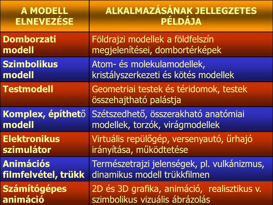 ALKALMAZÁSÁNAK JELLEGZETES PÉLDÁJA
