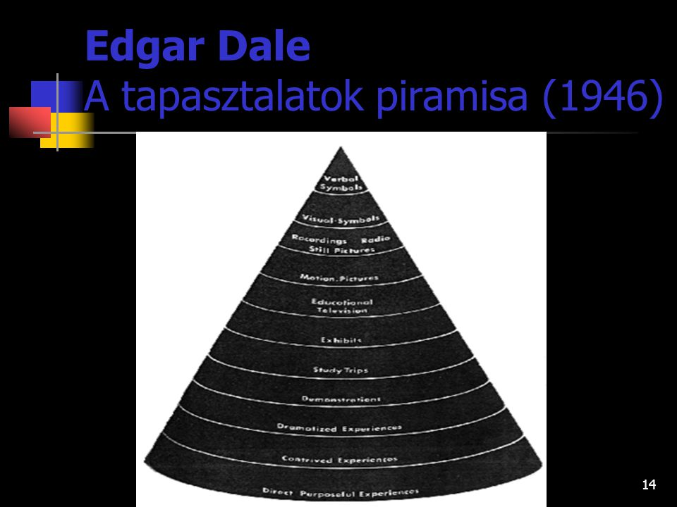 Edgar Dale A tapasztalatok piramisa (1946)