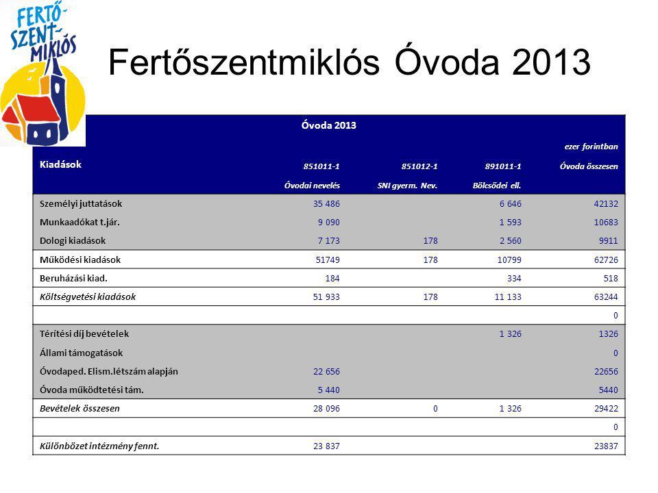 Fertőszentmiklós Óvoda 2013