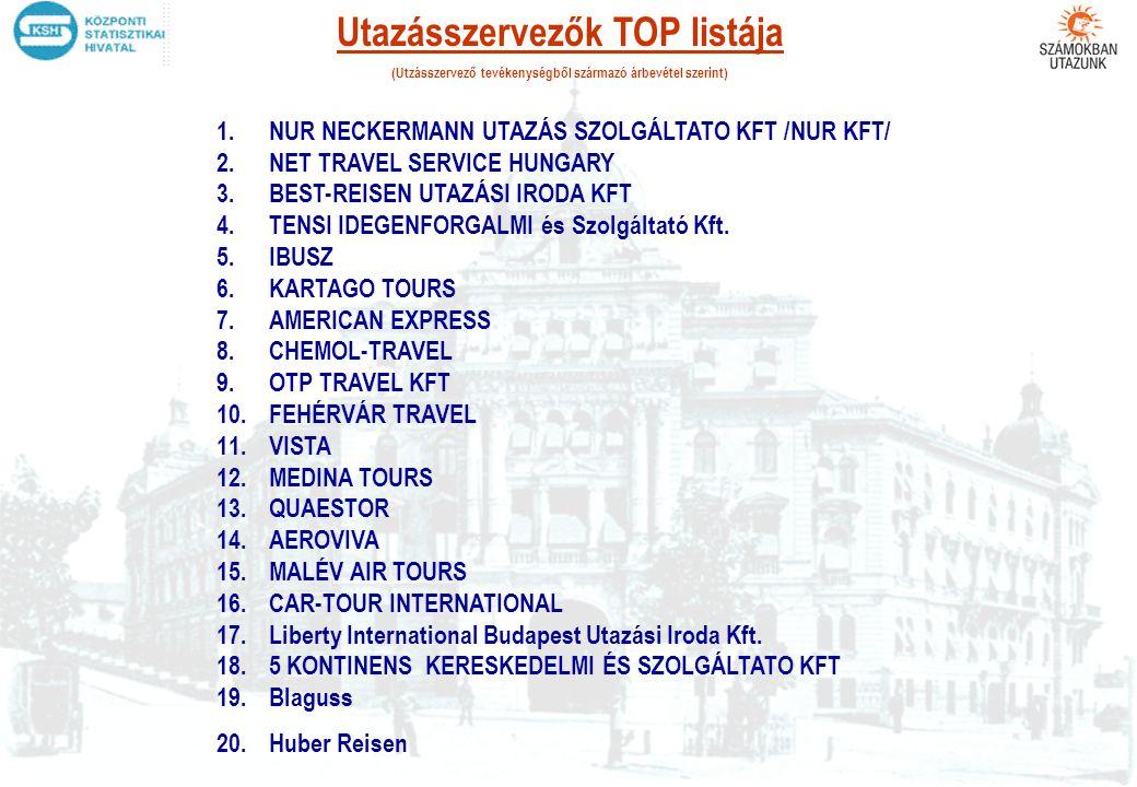 Utazásszervezők TOP listája