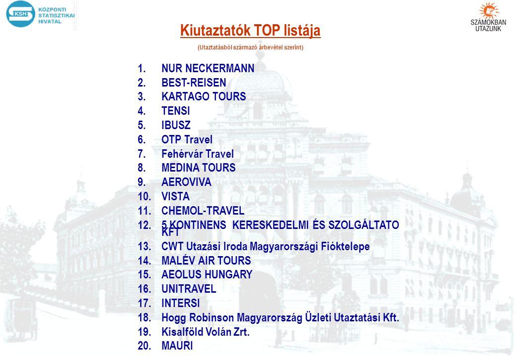 Kiutaztatók TOP listája (Utaztatásból származó árbevétel szerint)