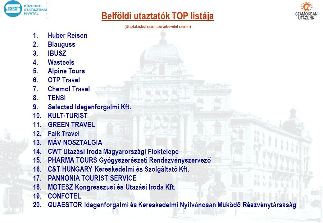 Belföldi utaztatók TOP listája