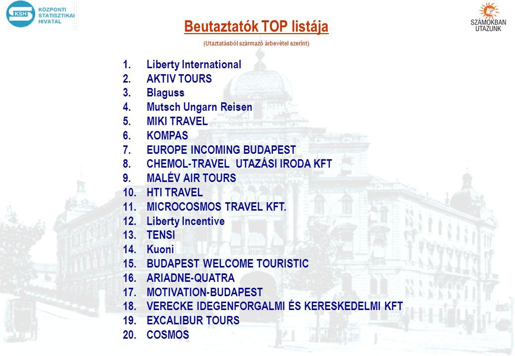 Beutaztatók TOP listája (Utaztatásból származó árbevétel szerint)