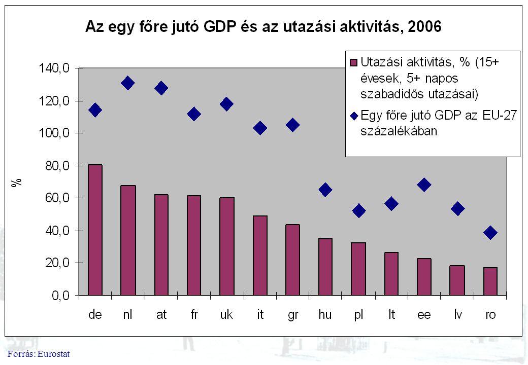 Forrás: Eurostat
