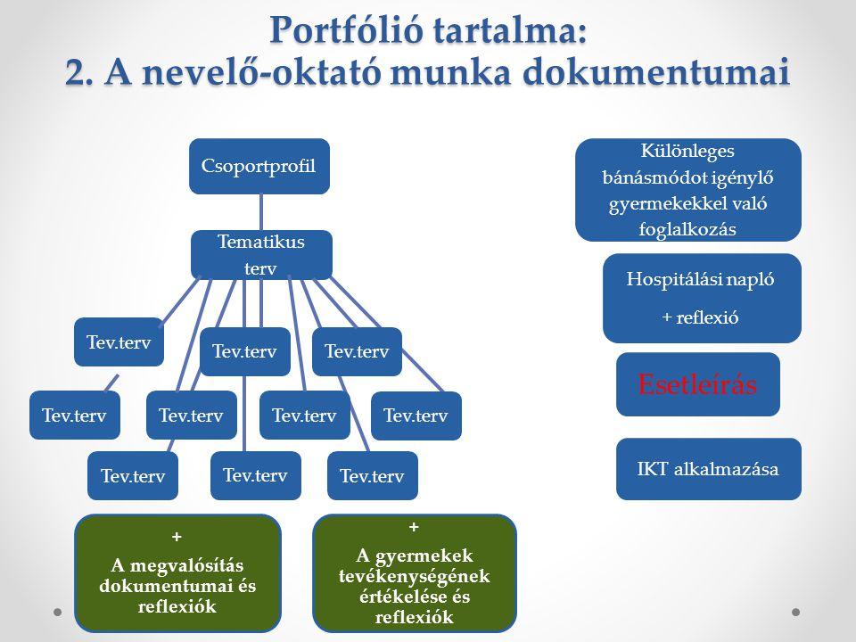 Portfólió tartalma: 2. A nevelő-oktató munka dokumentumai