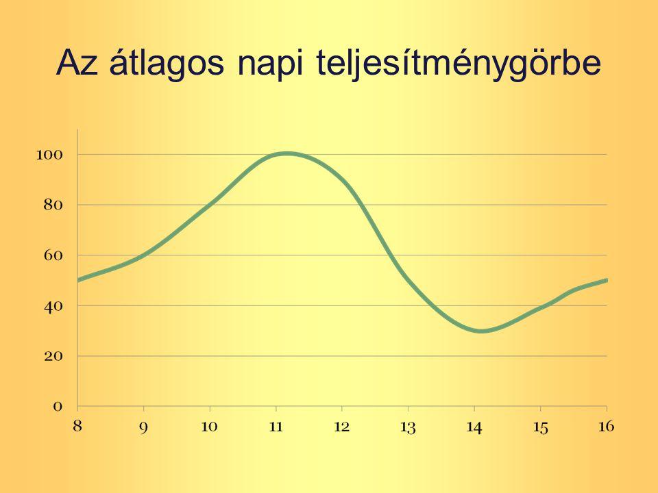 Az átlagos napi teljesítménygörbe