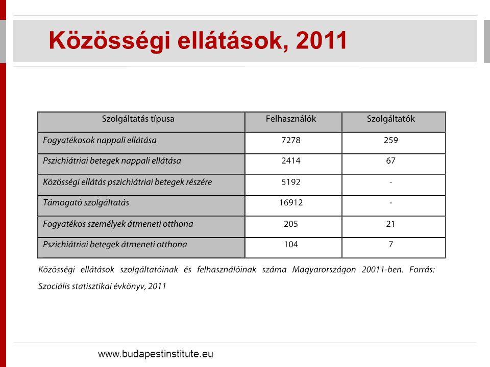 Közösségi ellátások, 2011 www.budapestinstitute.eu