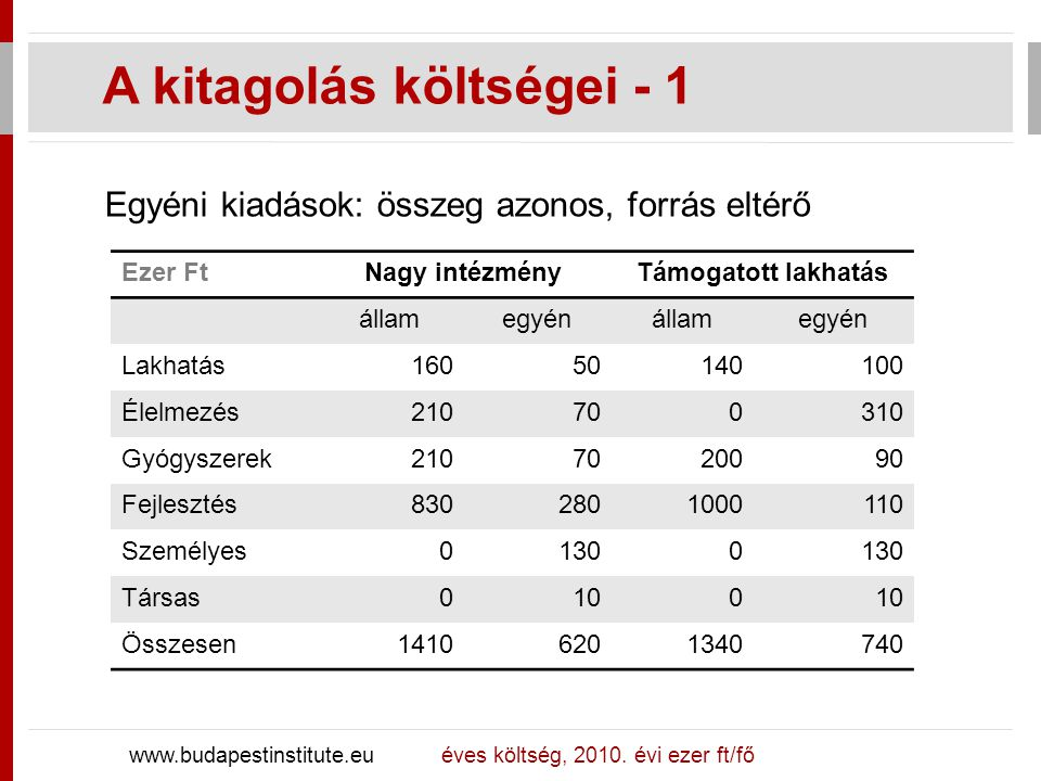 www.budapestinstitute.eu éves költség, 2010. évi ezer ft/fő