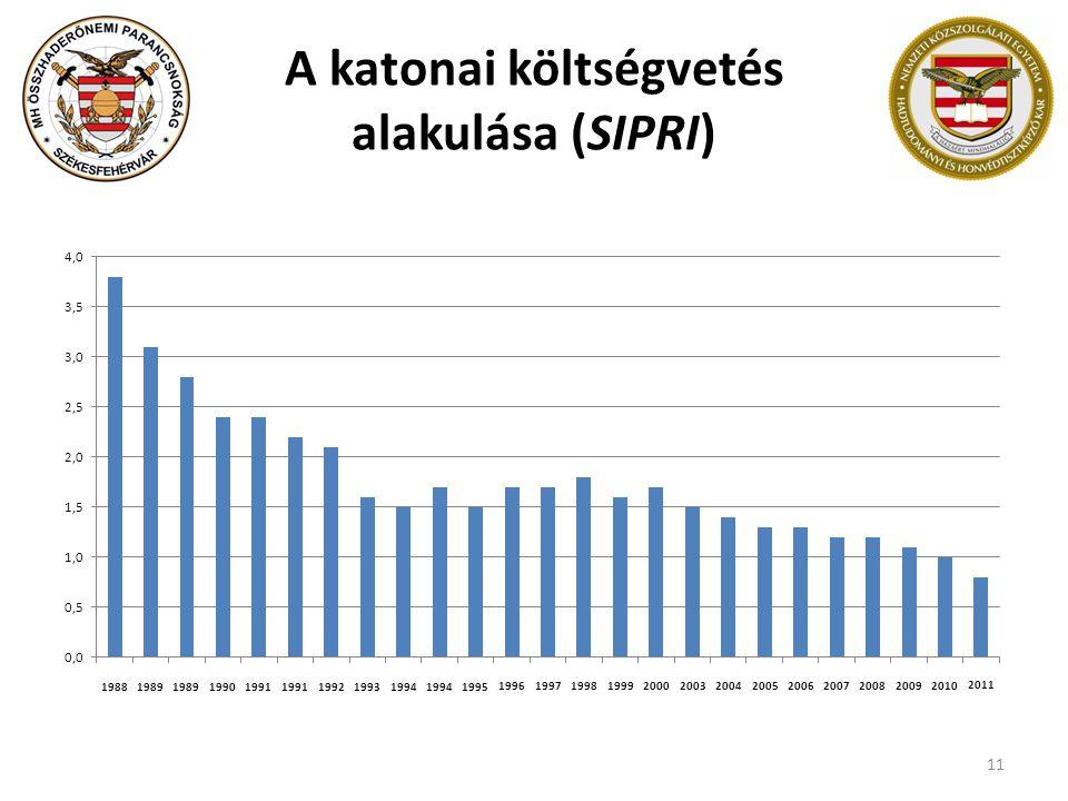 A katonai költségvetés alakulása (SIPRI)