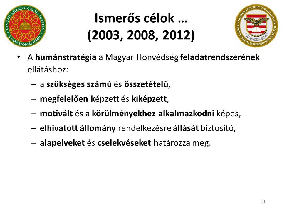 Ismerős célok … (2003, 2008, 2012) A humánstratégia a Magyar Honvédség feladatrendszerének ellátáshoz:
