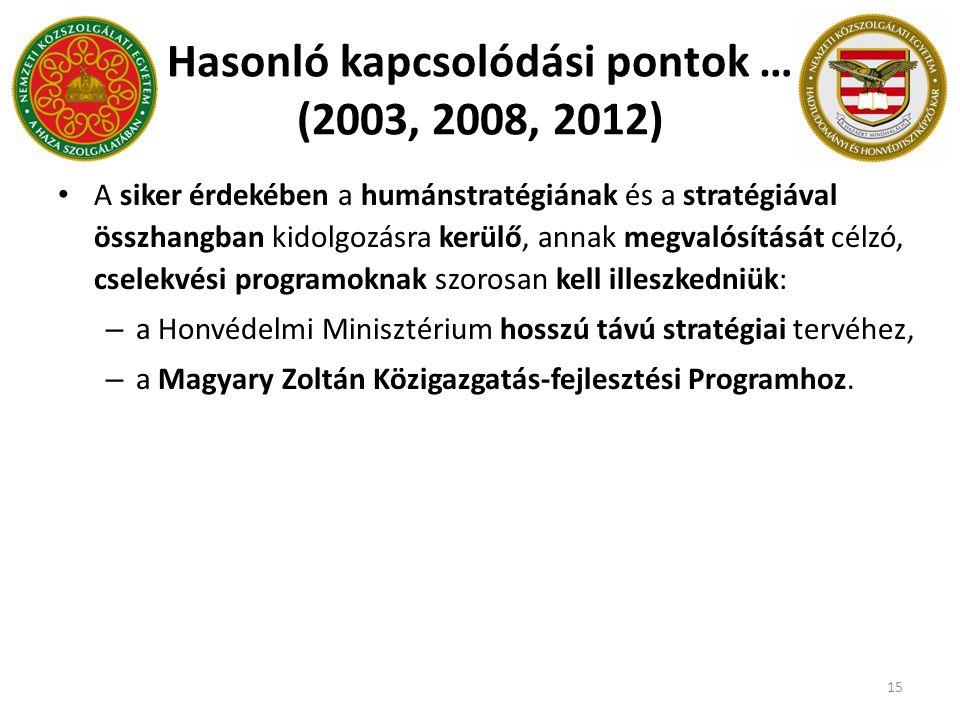 Hasonló kapcsolódási pontok … (2003, 2008, 2012)