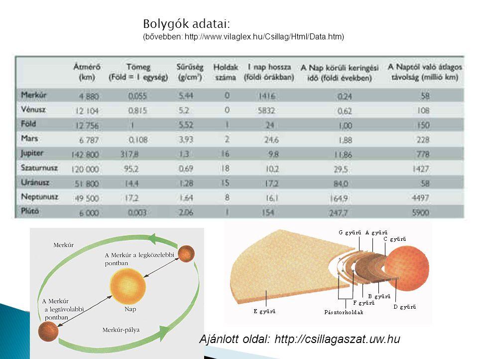 Ajánlott oldal: http://csillagaszat.uw.hu