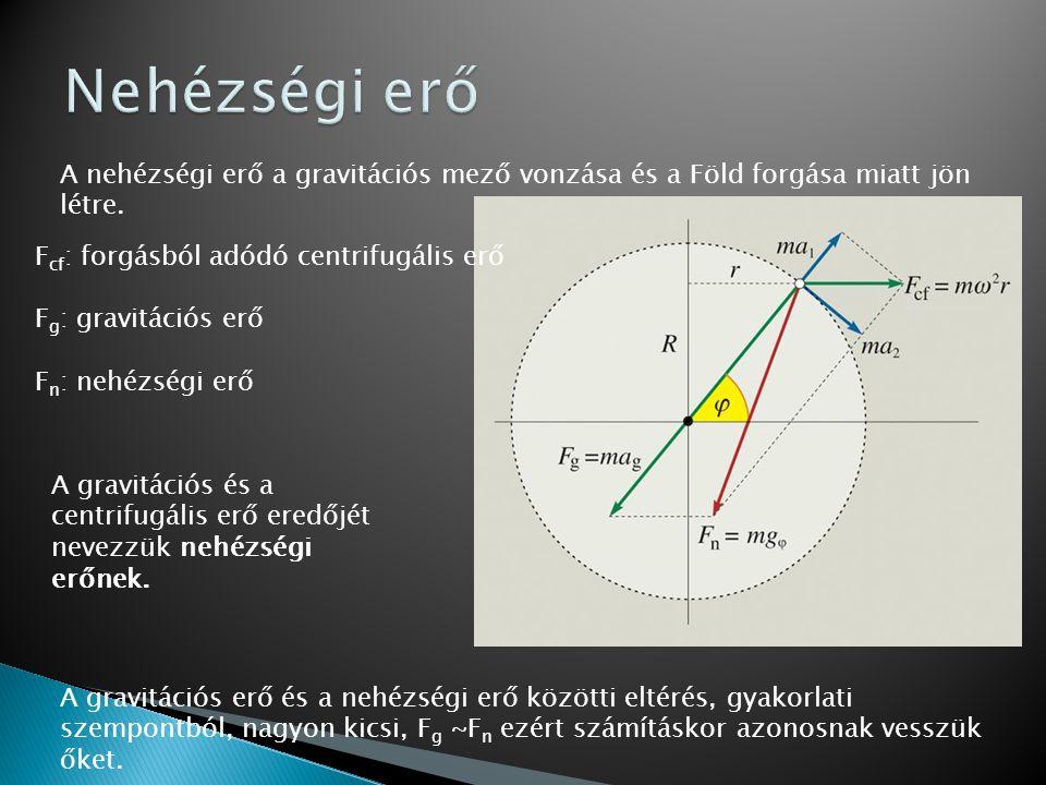 Nehézségi erő A nehézségi erő a gravitációs mező vonzása és a Föld forgása miatt jön létre. Fcf: forgásból adódó centrifugális erő.