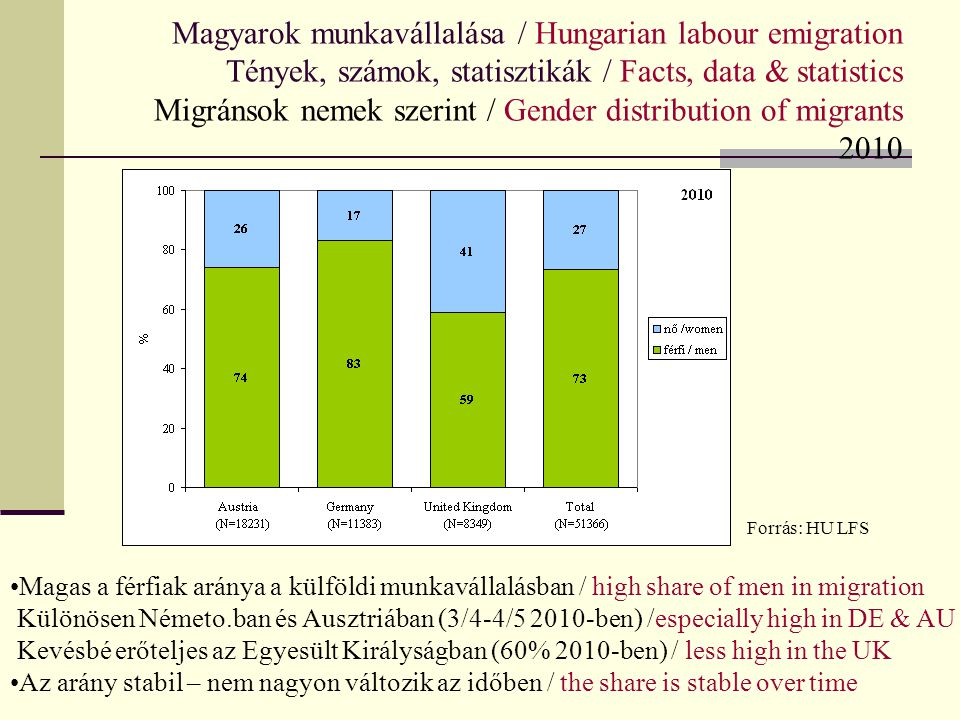 Magyarok munkavállalása / Hungarian labour emigration Tények, számok, statisztikák / Facts, data & statistics Migránsok nemek szerint / Gender distribution of migrants 2010